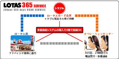 ロータス365サービスの図